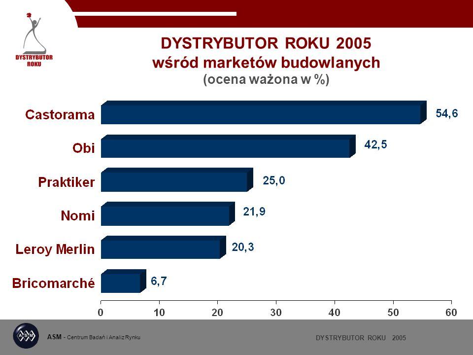 DYSTRYBUTOR ROKU 2005 wśród marketów budowlanych (ocena ważona w %)