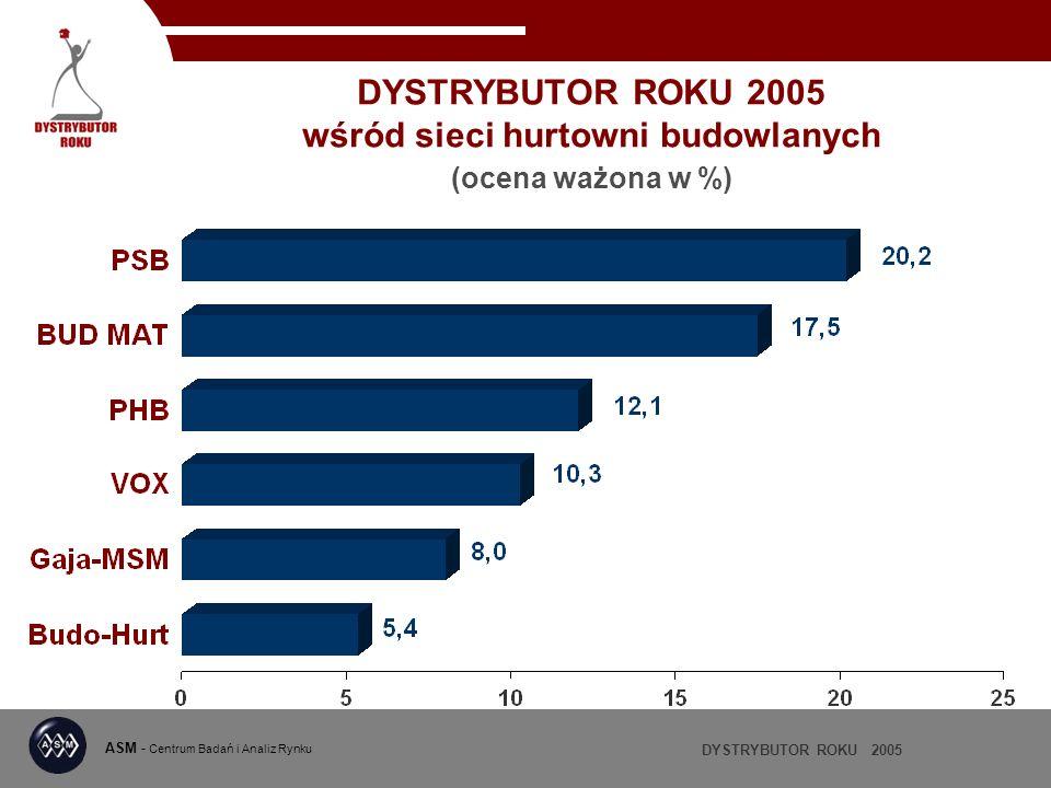 DYSTRYBUTOR ROKU 2005 wśród sieci hurtowni budowlanych (ocena ważona w %)