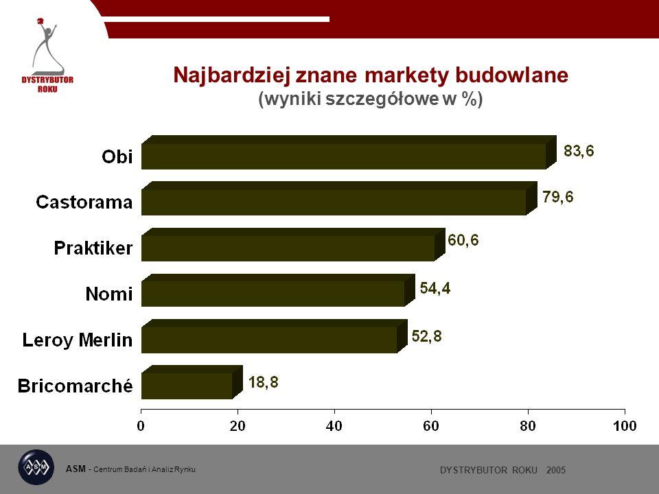 Najbardziej znane markety budowlane (wyniki szczegółowe w %)