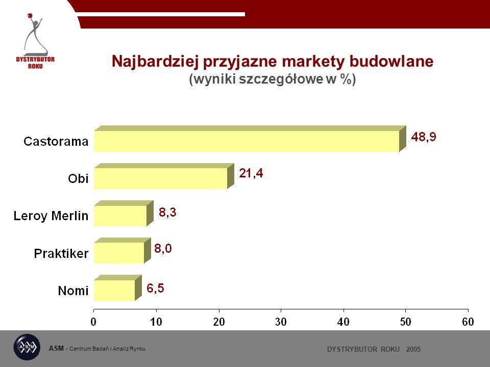 Najbardziej przyjazne markety budowlane (wyniki szczegółowe w %)