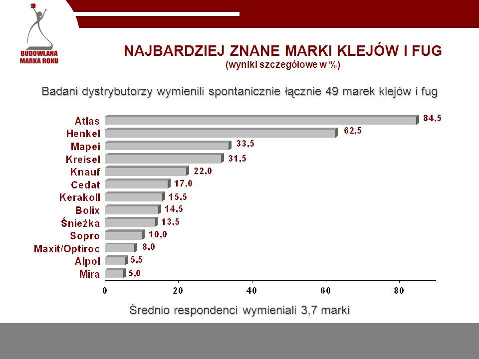 NAJBARDZIEJ ZNANE MARKI KLEJÓW I FUG (wyniki szczegółowe w %)