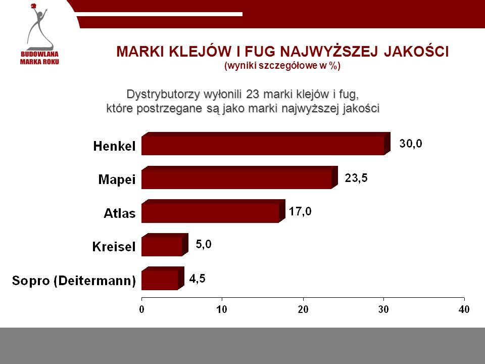 MARKI KLEJÓW I FUG NAJWYŻSZEJ JAKOŚCI (wyniki szczegółowe w %)