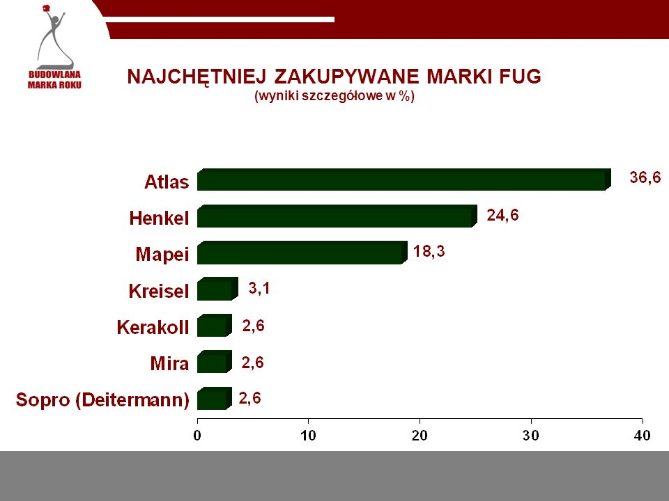 NAJCHĘTNIEJ ZAKUPYWANE MARKI FUG (wyniki szczegółowe w %)
