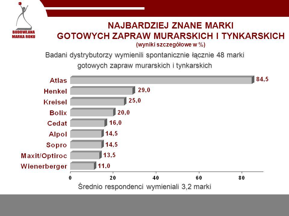 NAJBARDZIEJ ZNANE MARKI GOTOWYCH ZAPRAW MURARSKICH I TYNKARSKICH (wyniki szczegółowe w %)