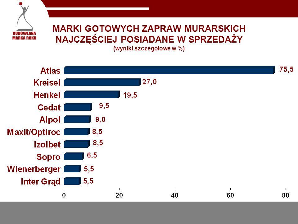 MARKI GOTOWYCH ZAPRAW MURARSKICH NAJCZĘŚCIEJ POSIADANE W SPRZEDAŻY (wyniki szczegółowe w %)