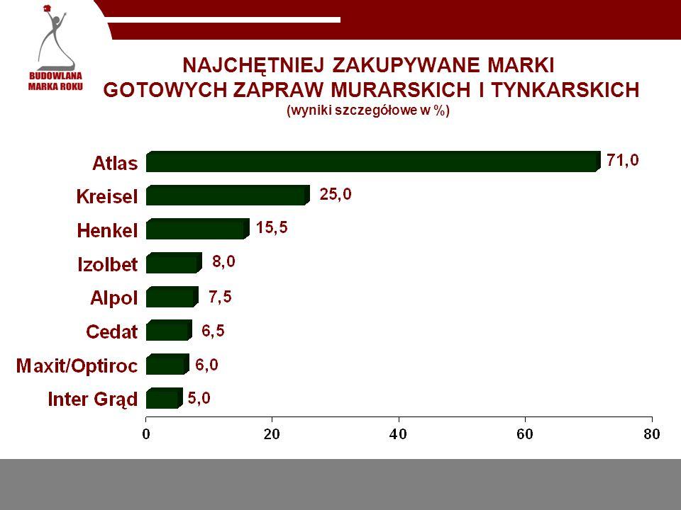 NAJCHĘTNIEJ ZAKUPYWANE MARKI GOTOWYCH ZAPRAW MURARSKICH I TYNKARSKICH (wyniki szczegółowe w %)