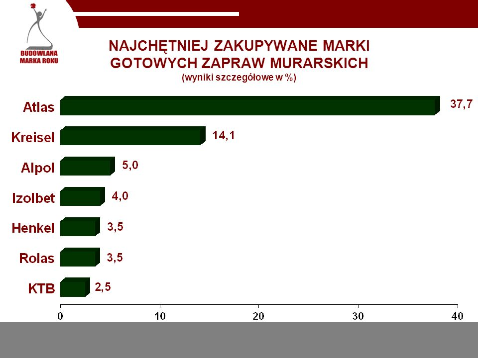 NAJCHĘTNIEJ ZAKUPYWANE MARKI GOTOWYCH ZAPRAW MURARSKICH (wyniki szczegółowe w %)
