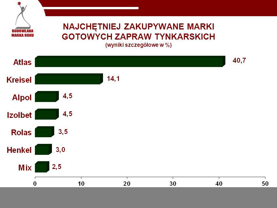 NAJCHĘTNIEJ ZAKUPYWANE MARKI GOTOWYCH ZAPRAW TYNKARSKICH (wyniki szczegółowe w %)
