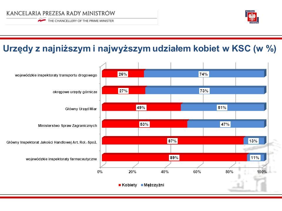 Urzędy z najniższym i najwyższym udziałem kobiet w KSC (w %)