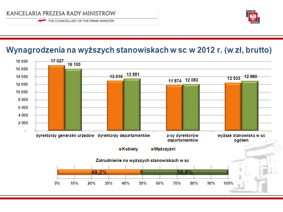Wynagrodzenia na wyższych stanowiskach w sc w 2012 r. (w zł, brutto)