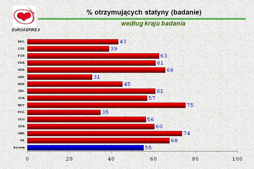% otrzymujących statyny (badanie)