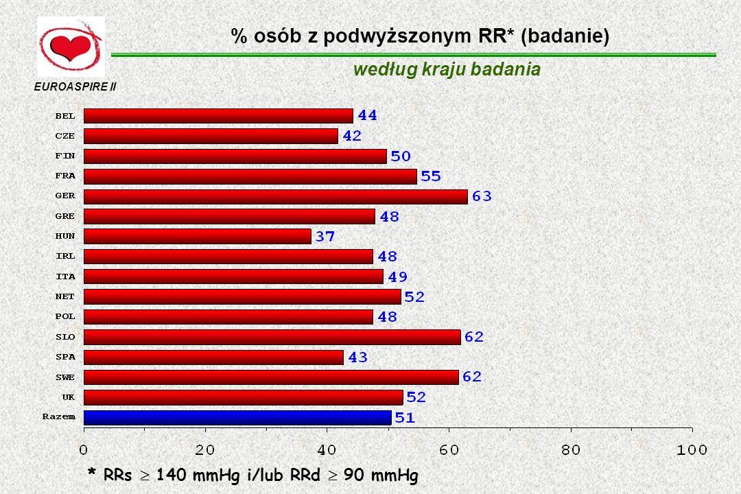 % osób z podwyższonym RR* (badanie)