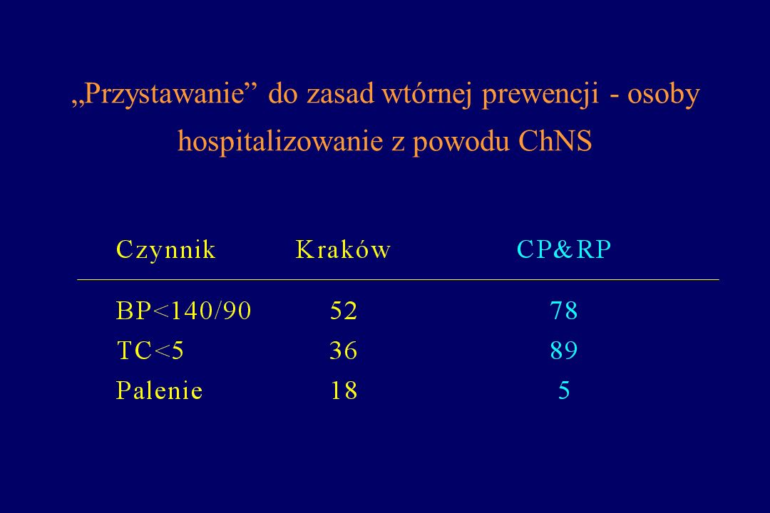 """""""Przystawanie do zasad wtórnej prewencji - osoby hospitalizowanie z powodu ChNS"""
