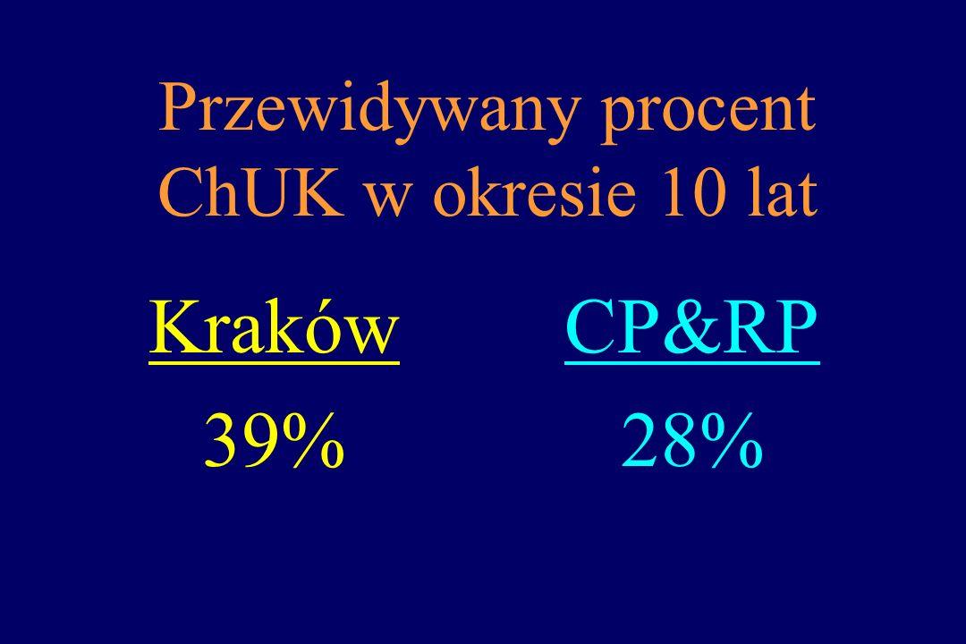 Przewidywany procent ChUK w okresie 10 lat