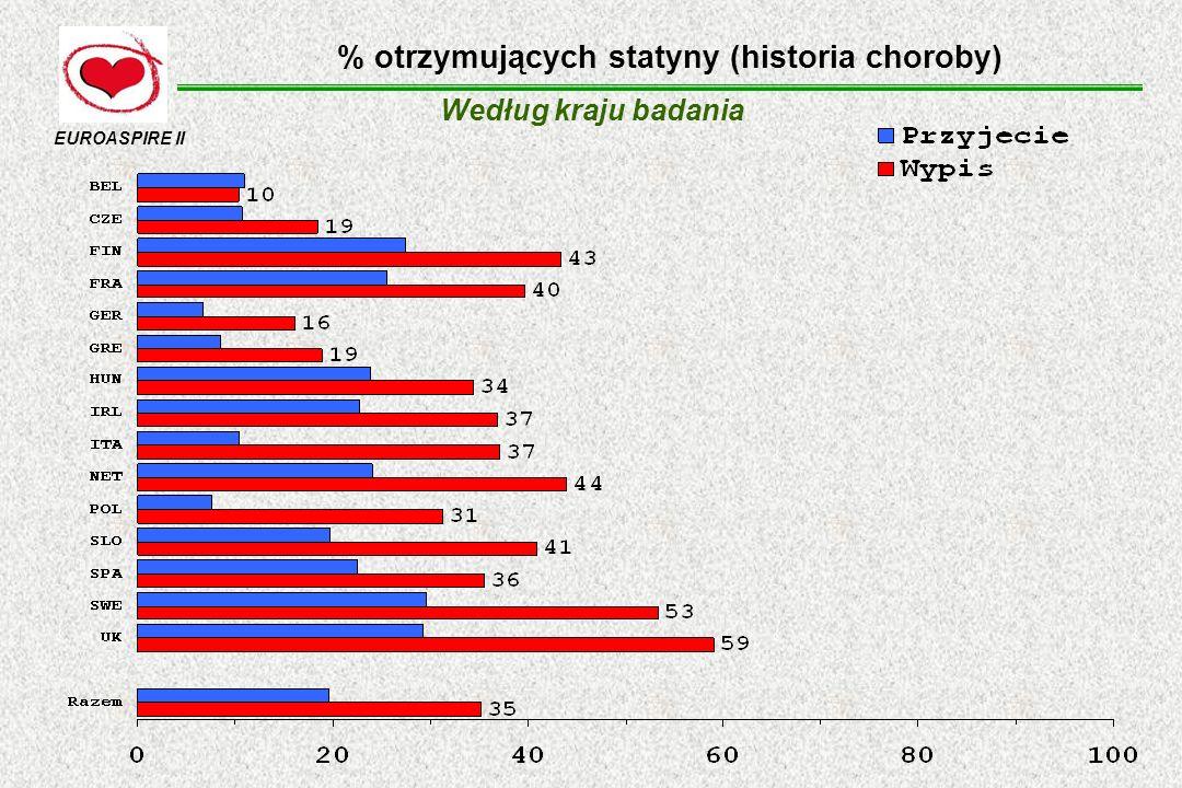 % otrzymujących statyny (historia choroby)