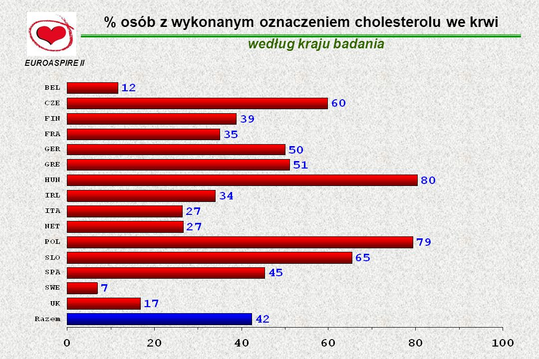 % osób z wykonanym oznaczeniem cholesterolu we krwi
