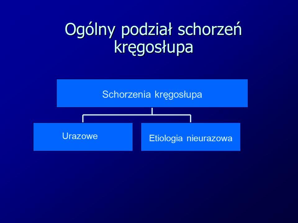 Ogólny podział schorzeń kręgosłupa