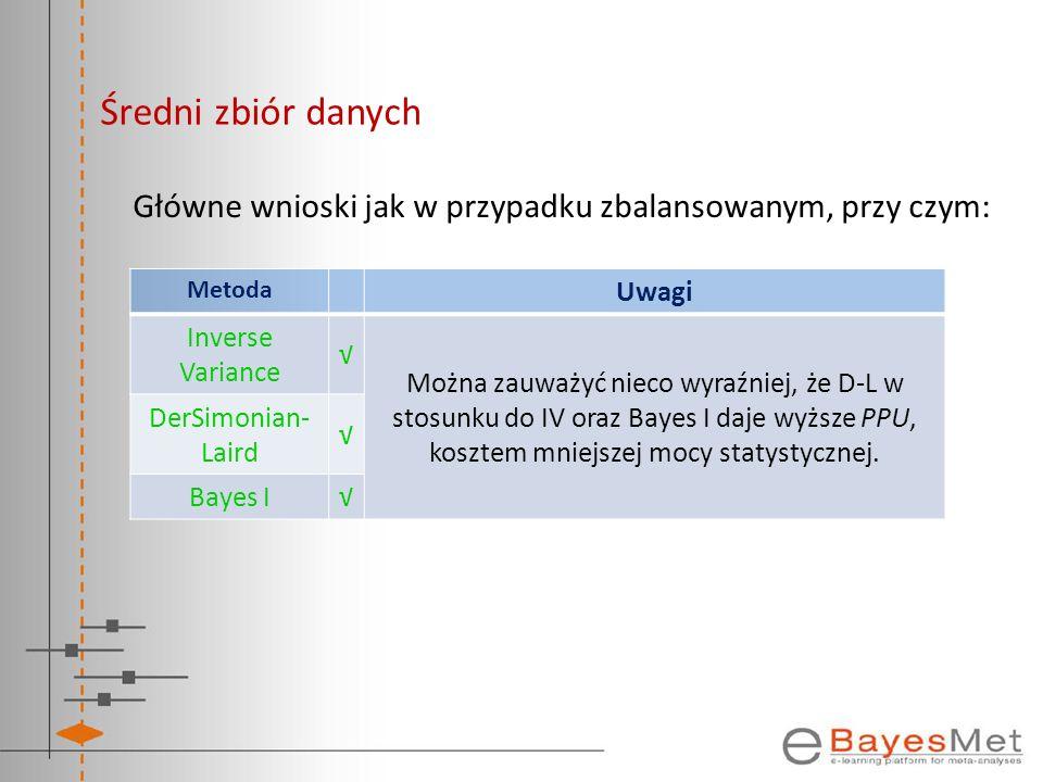 Średni zbiór danych Główne wnioski jak w przypadku zbalansowanym, przy czym: Metoda. Uwagi. Inverse Variance.
