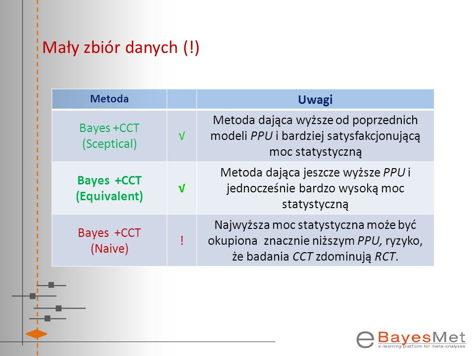 Bayes +CCT (Equivalent)