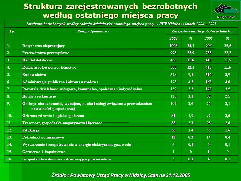 Struktura zarejestrowanych bezrobotnych według ostatniego miejsca pracy