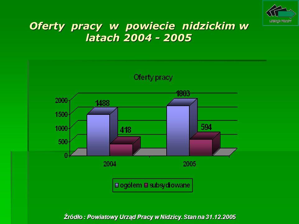 Oferty pracy w powiecie nidzickim w latach 2004 - 2005
