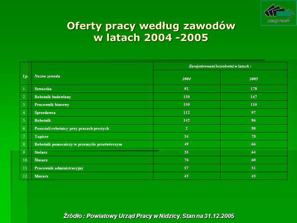 Oferty pracy według zawodów w latach 2004 -2005