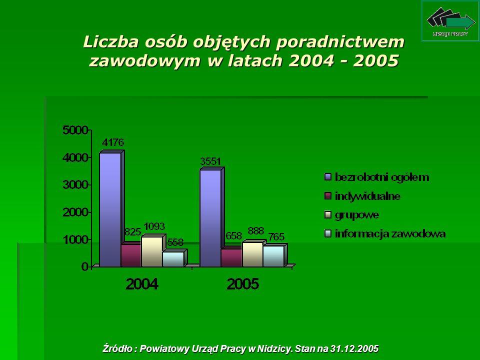 Liczba osób objętych poradnictwem zawodowym w latach 2004 - 2005