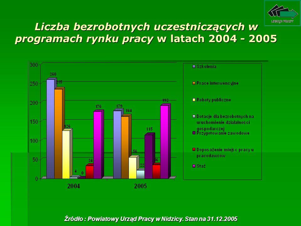 Źródło : Powiatowy Urząd Pracy w Nidzicy. Stan na 31.12.2005