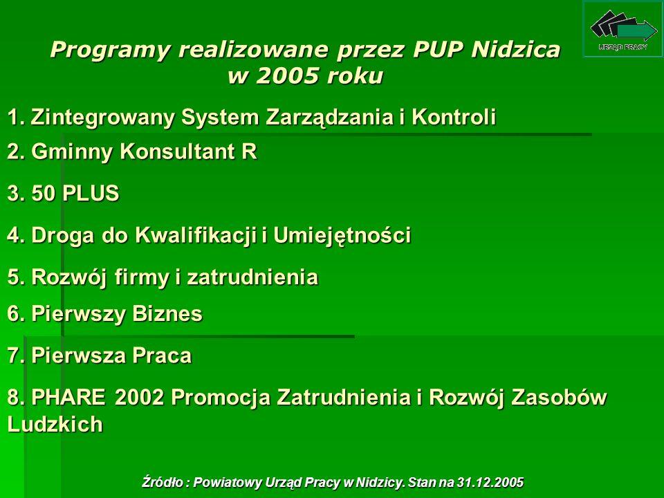 Programy realizowane przez PUP Nidzica w 2005 roku