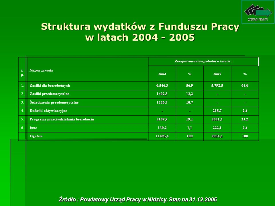 Struktura wydatków z Funduszu Pracy w latach 2004 - 2005