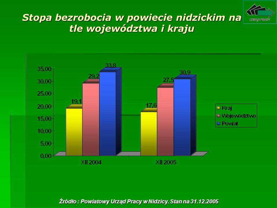 Stopa bezrobocia w powiecie nidzickim na tle województwa i kraju