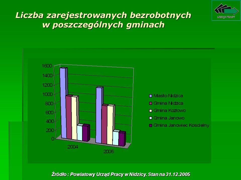 Liczba zarejestrowanych bezrobotnych w poszczególnych gminach