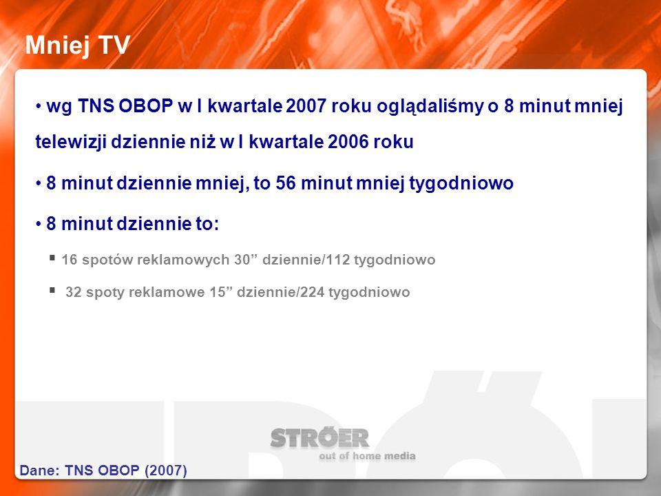 Mniej TV wg TNS OBOP w I kwartale 2007 roku oglądaliśmy o 8 minut mniej telewizji dziennie niż w I kwartale 2006 roku.