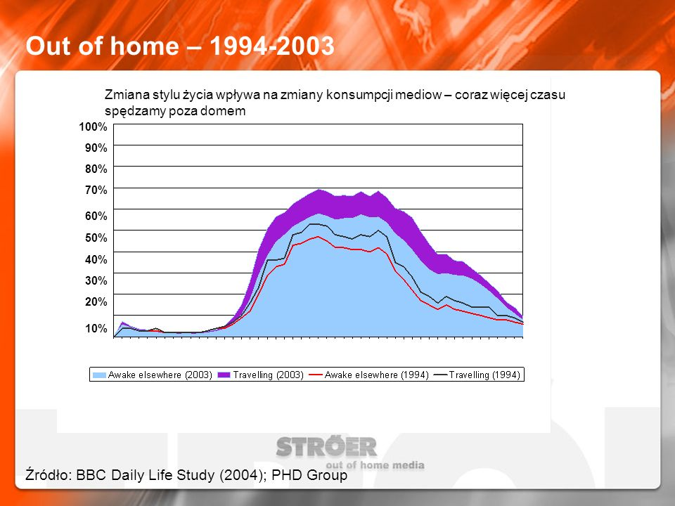 Out of home – 1994-2003 Źródło: BBC Daily Life Study (2004); PHD Group