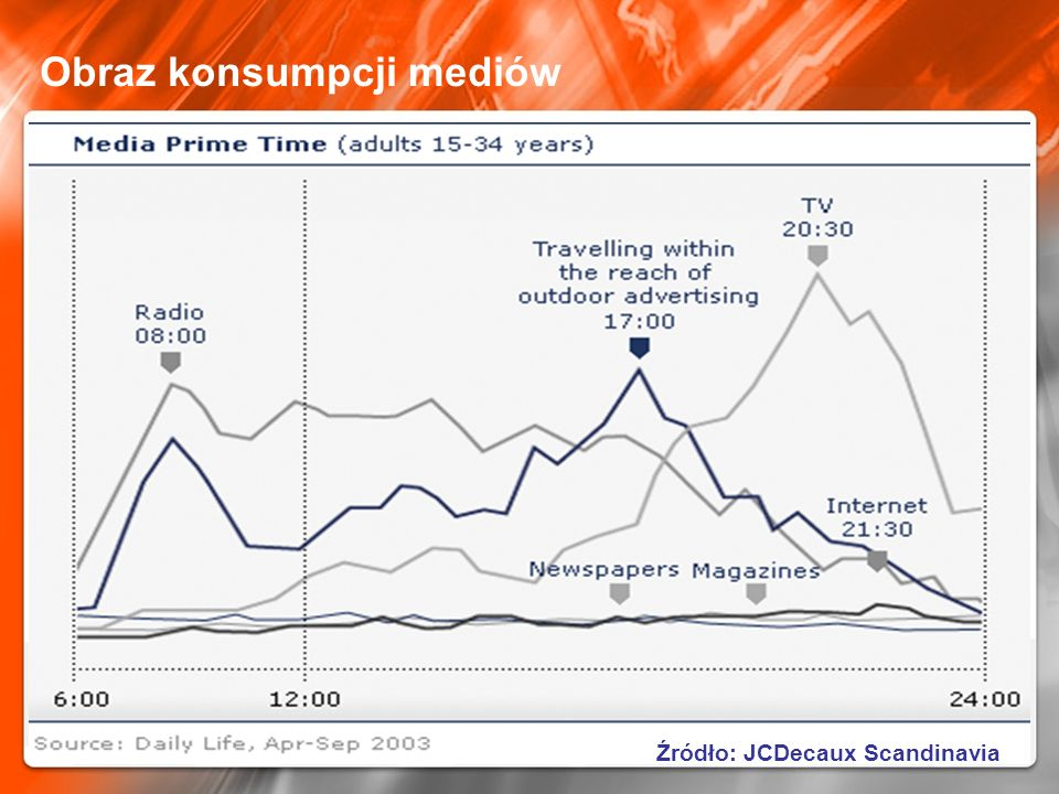Obraz konsumpcji mediów