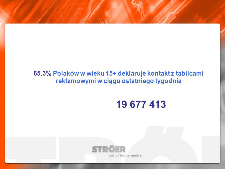 65,3% Polaków w wieku 15+ deklaruje kontakt z tablicami reklamowymi w ciągu ostatniego tygodnia