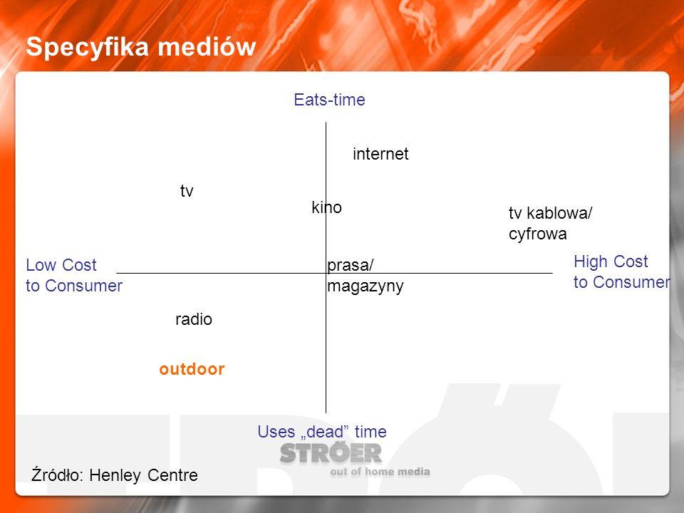 Specyfika mediów Eats-time internet tv kino tv kablowa/ cyfrowa
