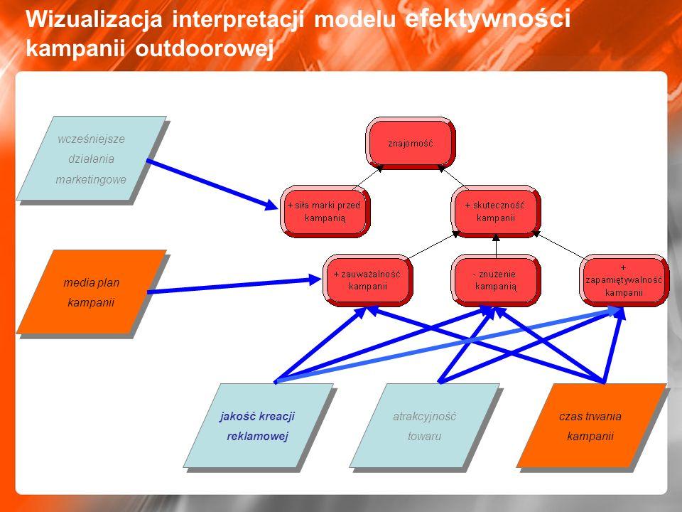 Wizualizacja interpretacji modelu efektywności kampanii outdoorowej