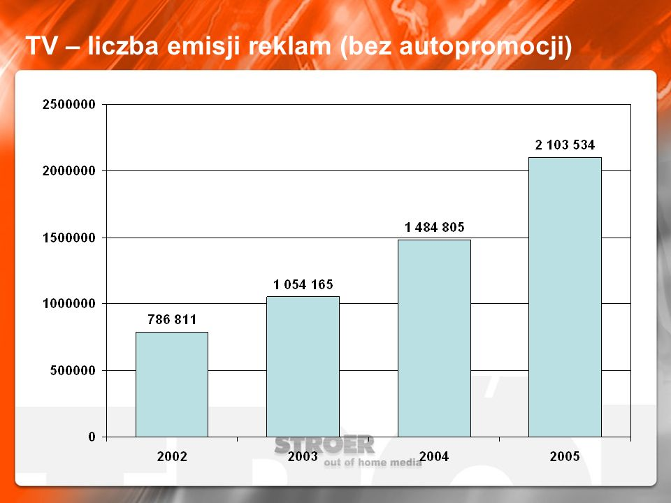 TV – liczba emisji reklam (bez autopromocji)