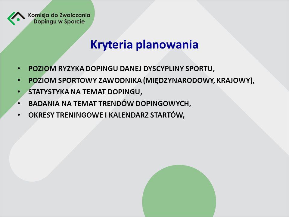 Kryteria planowania POZIOM RYZYKA DOPINGU DANEJ DYSCYPLINY SPORTU,