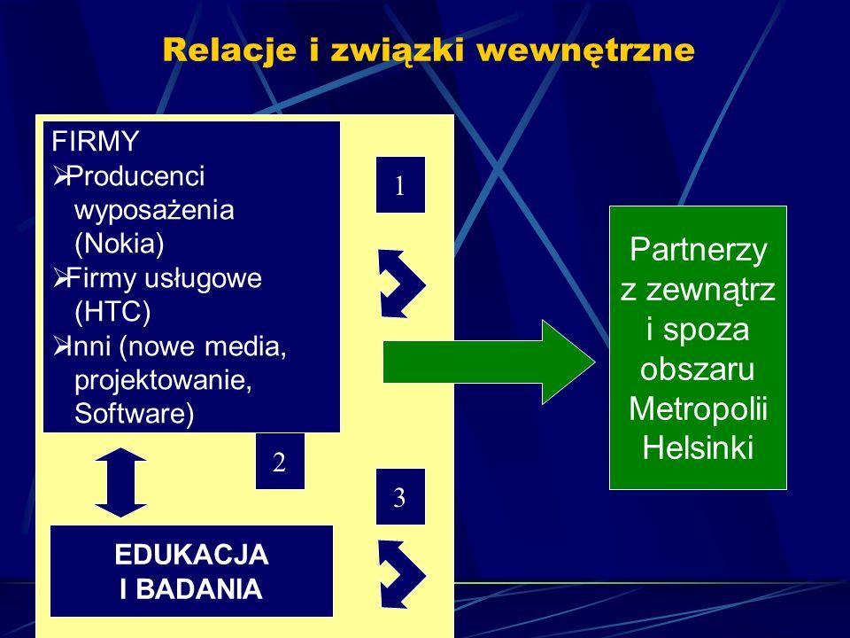 Relacje i związki wewnętrzne