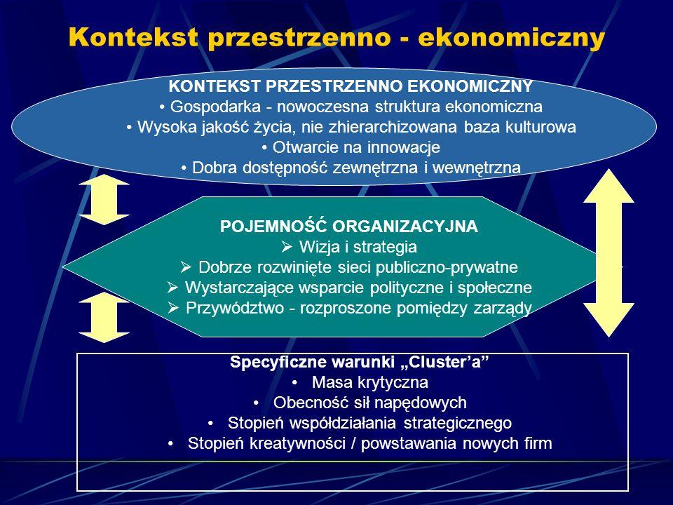 Kontekst przestrzenno - ekonomiczny