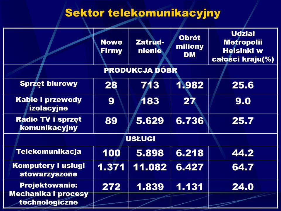 Sektor telekomunikacyjny