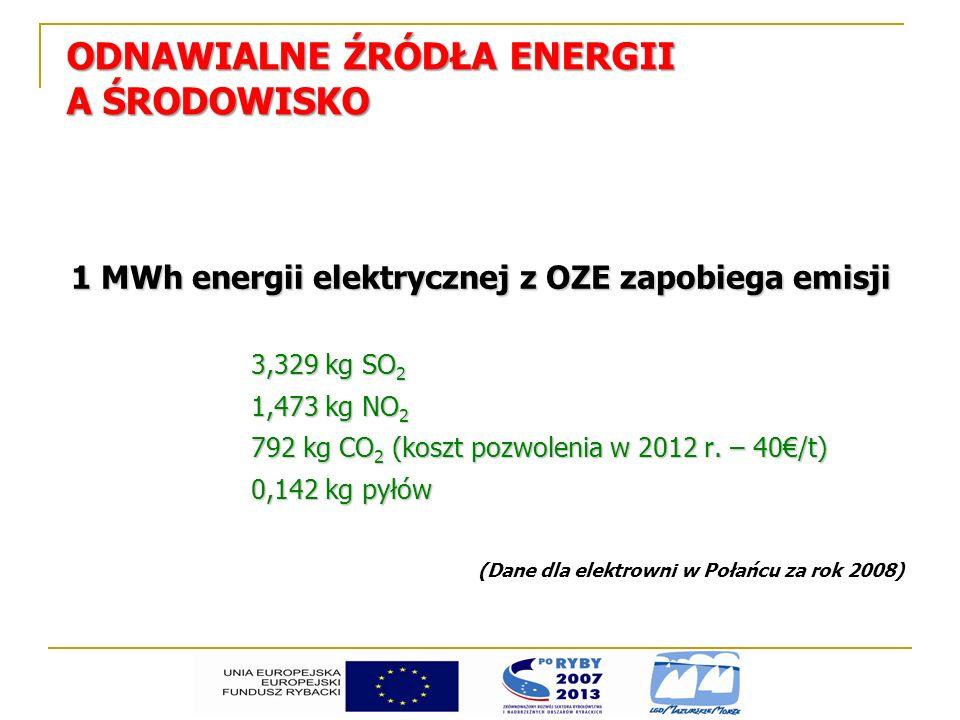1 MWh energii elektrycznej z OZE zapobiega emisji