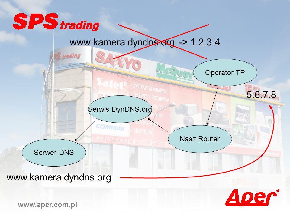 www.kamera.dyndns.org -> 1.2.3.4