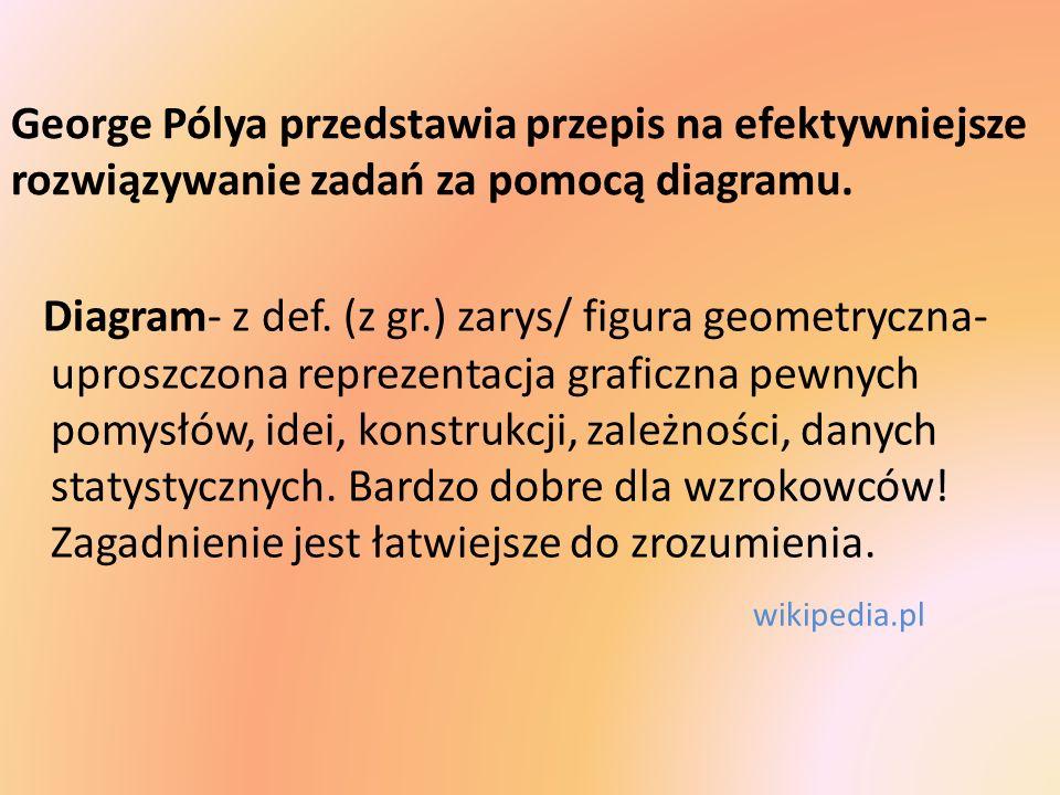 George Pólya przedstawia przepis na efektywniejsze rozwiązywanie zadań za pomocą diagramu.