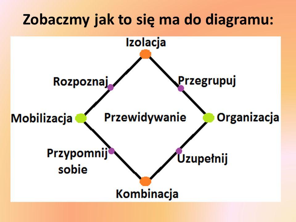 Zobaczmy jak to się ma do diagramu: