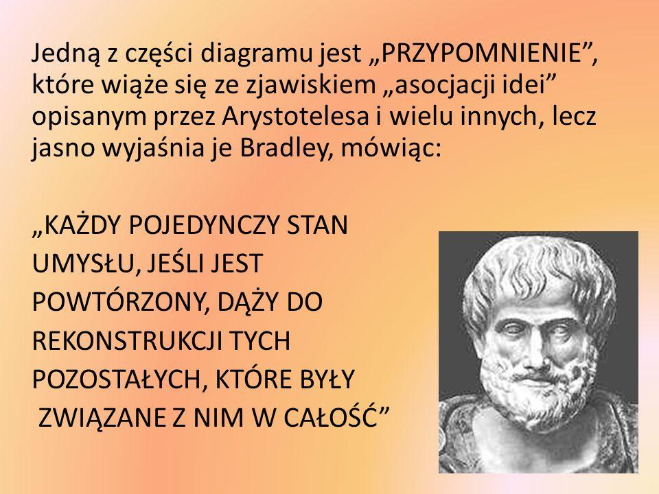 """Jedną z części diagramu jest """"PRZYPOMNIENIE , które wiąże się ze zjawiskiem """"asocjacji idei opisanym przez Arystotelesa i wielu innych, lecz jasno wyjaśnia je Bradley, mówiąc: """"KAŻDY POJEDYNCZY STAN UMYSŁU, JEŚLI JEST POWTÓRZONY, DĄŻY DO REKONSTRUKCJI TYCH POZOSTAŁYCH, KTÓRE BYŁY ZWIĄZANE Z NIM W CAŁOŚĆ"""