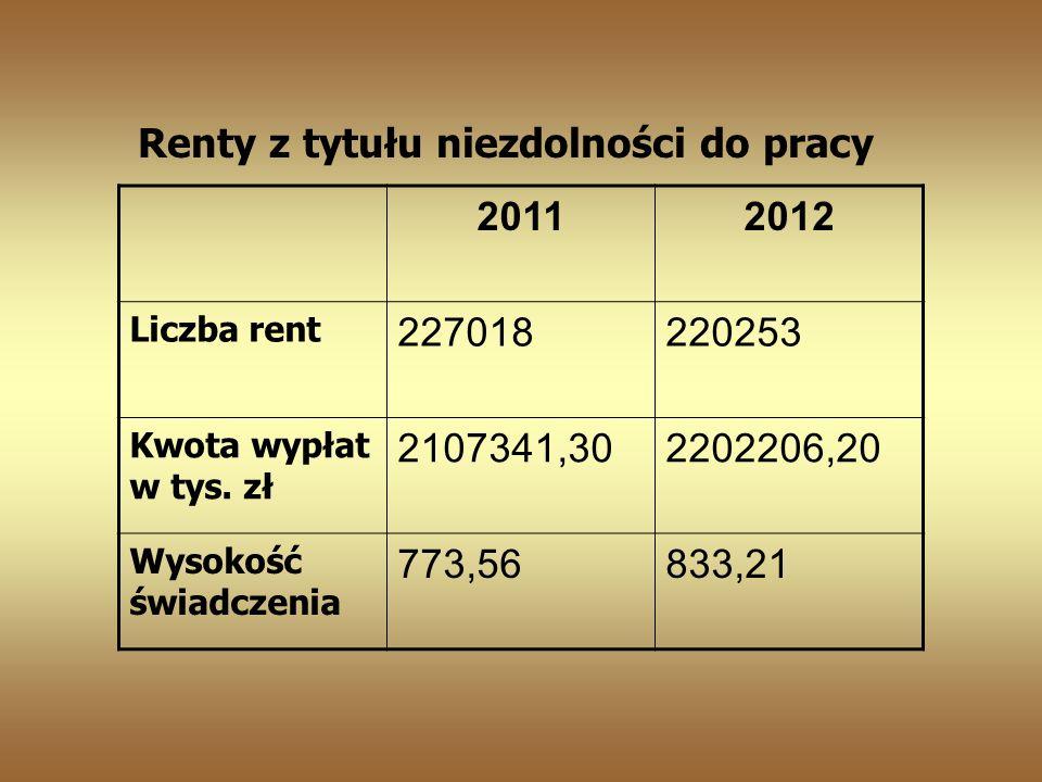 Renty z tytułu niezdolności do pracy 2011 2012 227018 220253
