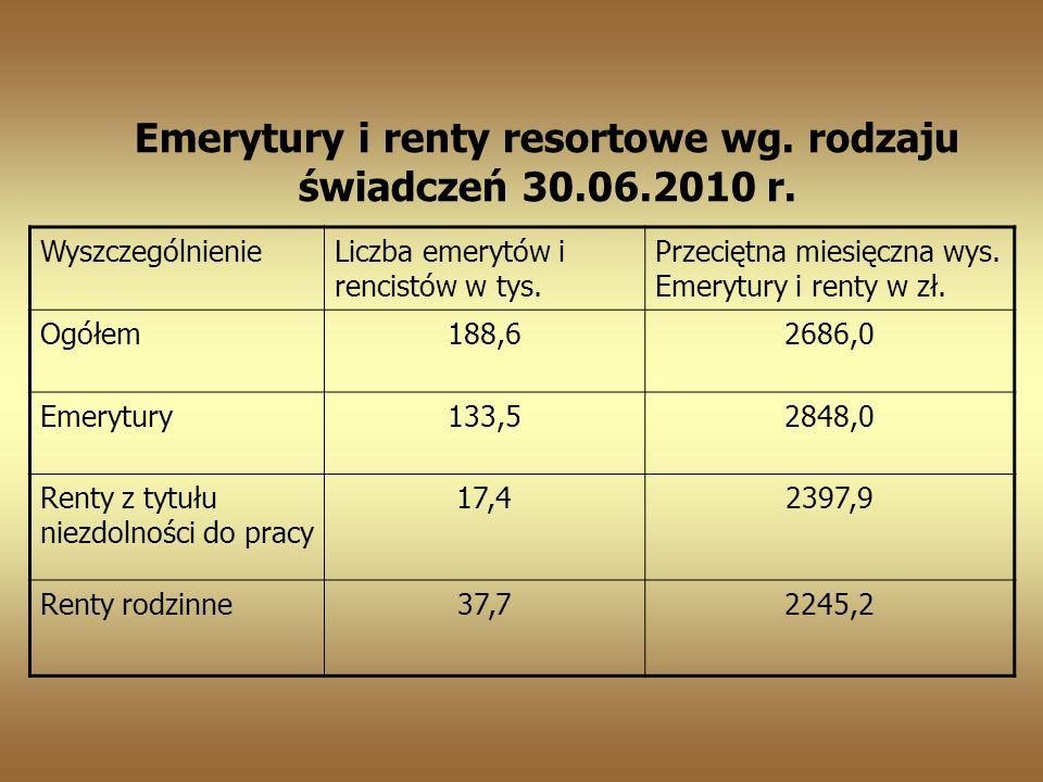 Emerytury i renty resortowe wg. rodzaju świadczeń 30.06.2010 r.